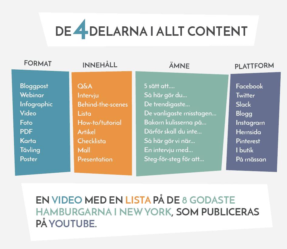 c746129bd44 Sist men lika viktigt; varje innehåll har en plattform där det visas och  eller delas. Typer av plattformar kan vara Facebook (eller andra sociala ...