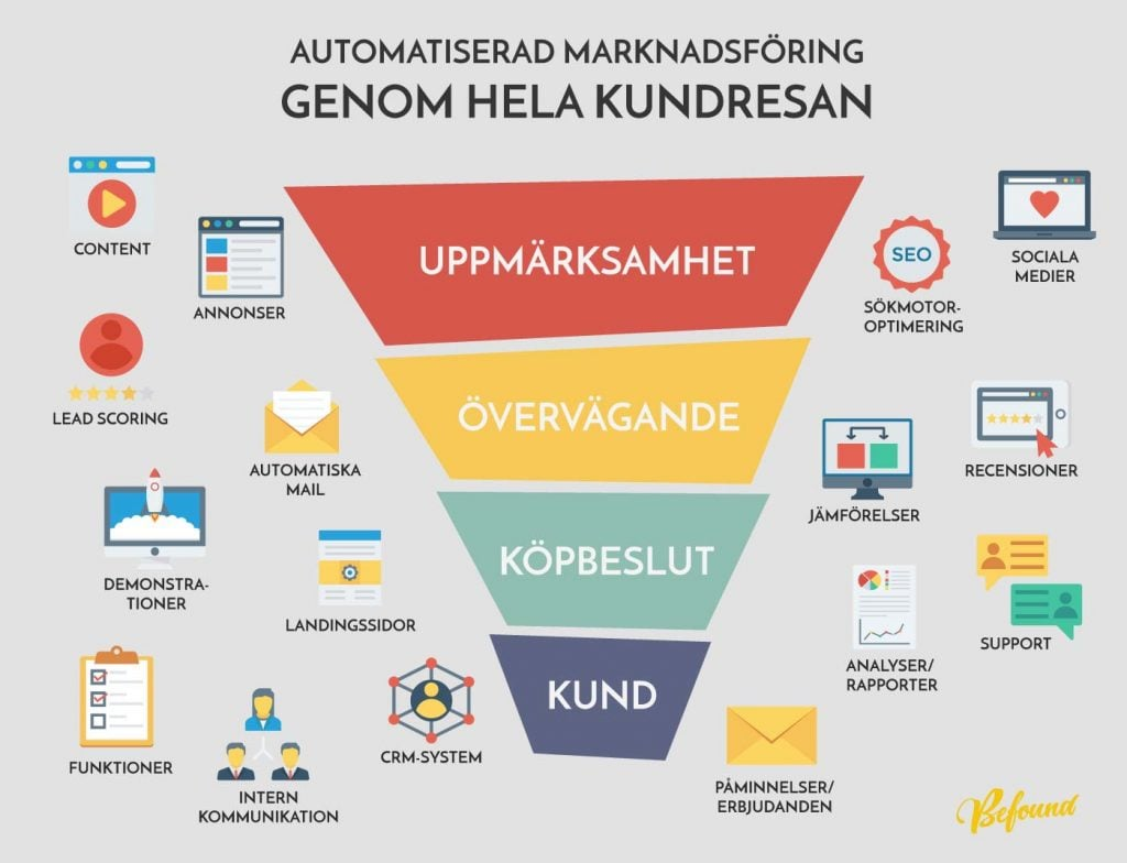 Delarna i automated marketing